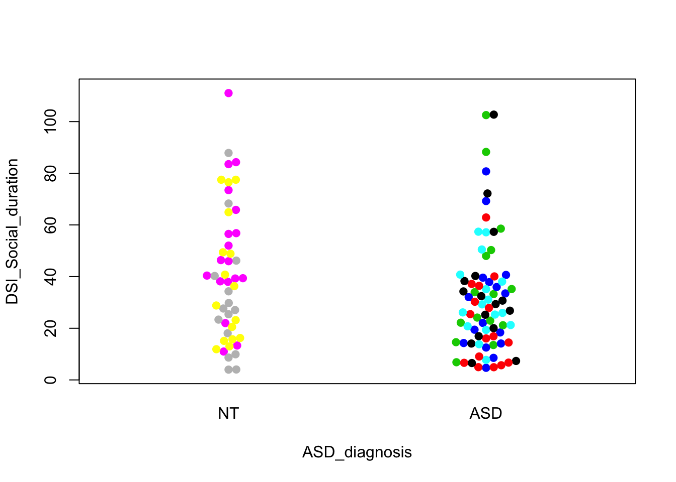 Analysing the mouse microbiome autism data - Biased and